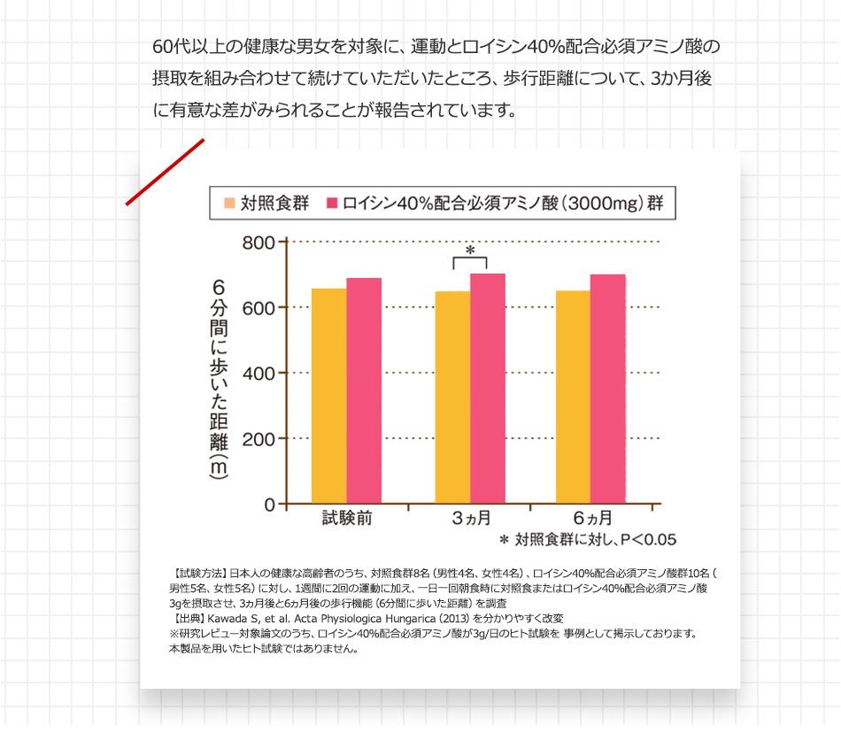 60代以上の健康な男女を対象に、運動とロイシン40%配合必須アミノ酸の摂取を組み合わせて続けていただいたところ、歩行距離が3ヵ月後に改善することがわかりました。