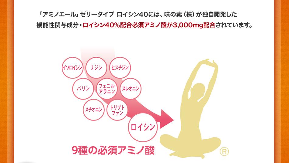 """必須アミノ酸の中でも、筋肉の合成を促すシグナルの働きを持つのが""""ロイシン""""。「アミノエール」では、この""""ロイシン""""を40%の高い比率で配合することで、効率的に筋肉の合成をサポートします。"""